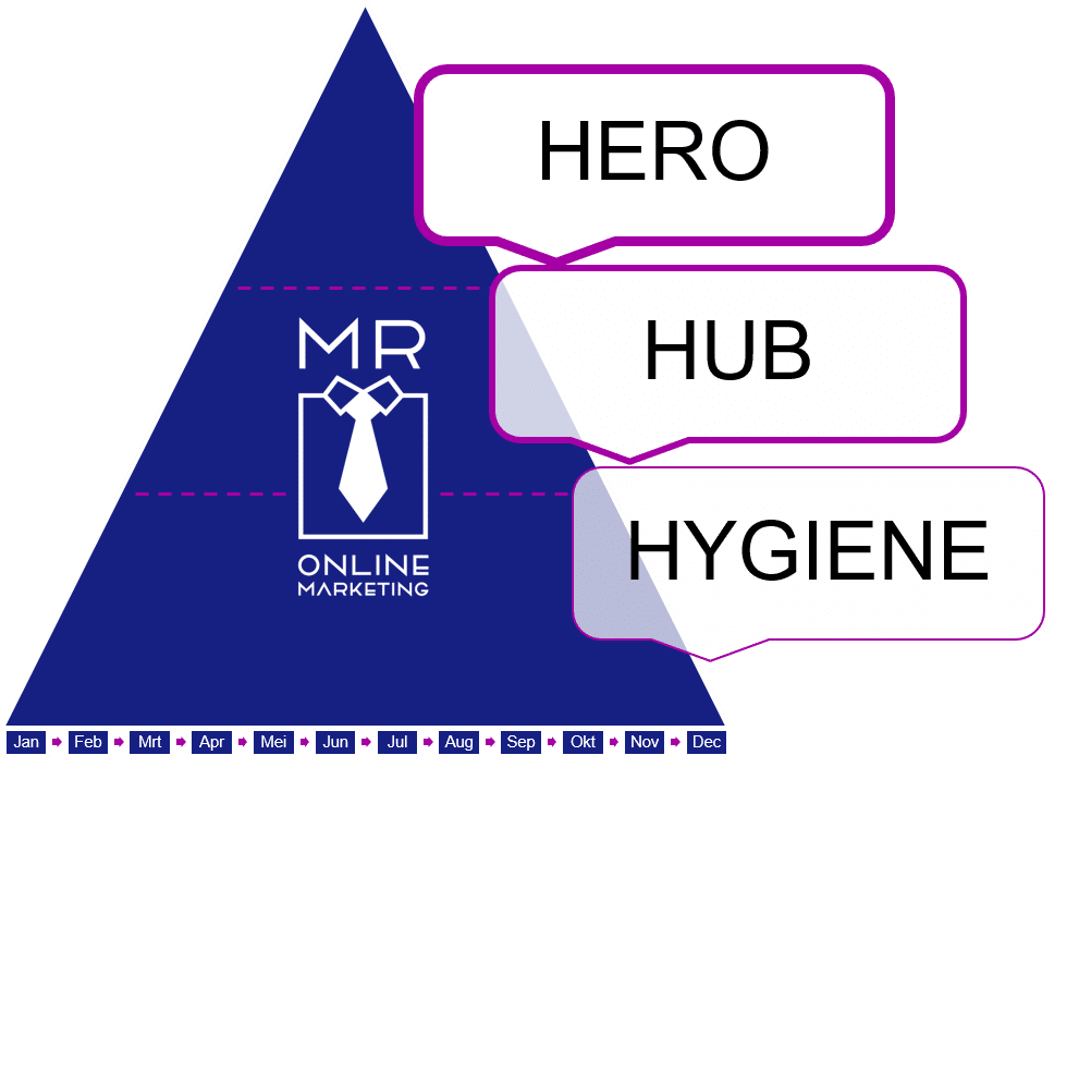 Hero hub hygiene model Mr Online Marketing